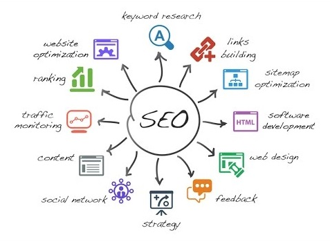 SEO applications